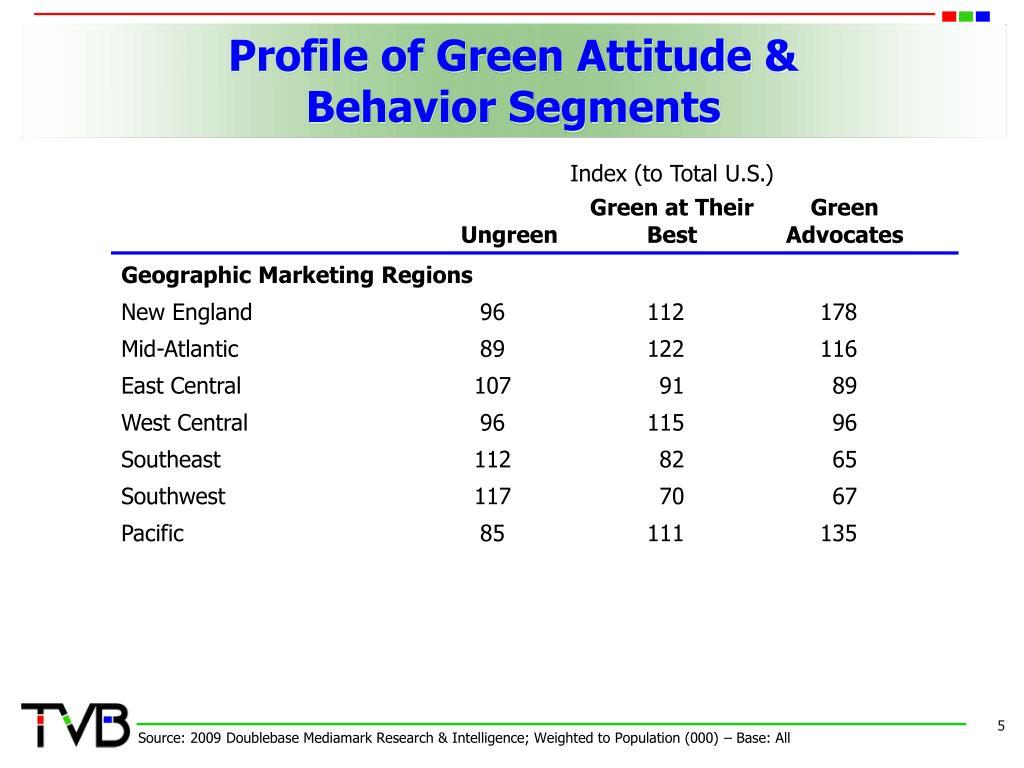 Profile of Green Attitude &