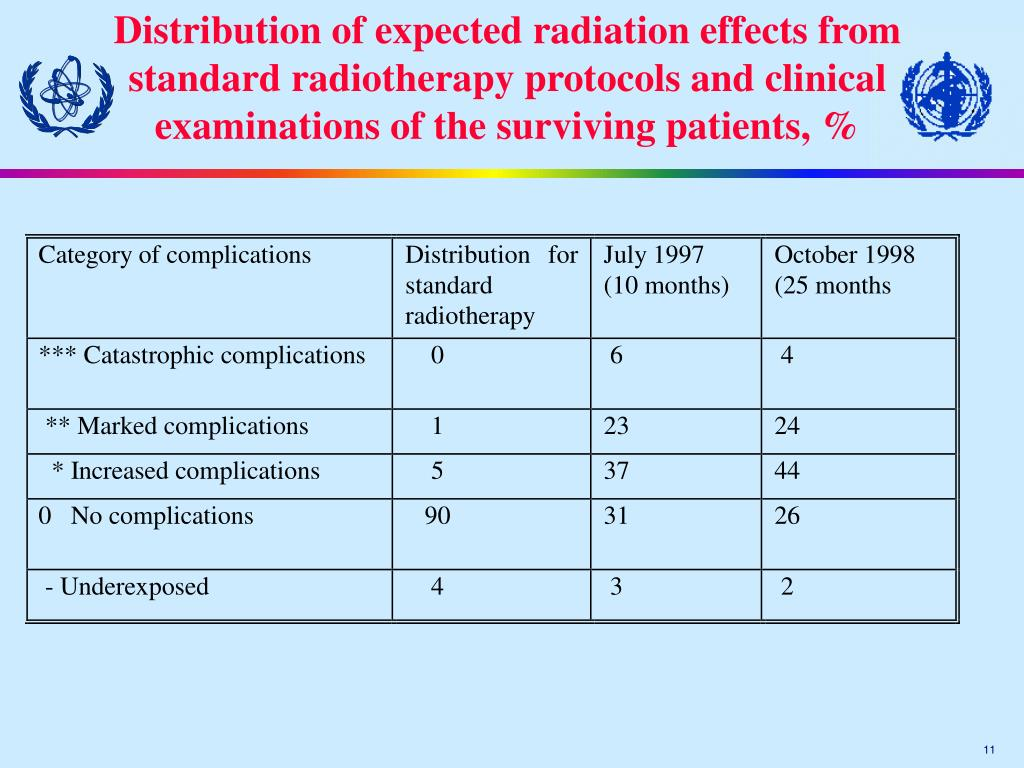 Distribution of expected radiation effects from standard radiotherapy protocols and clinical examinations of the surviving patients, %