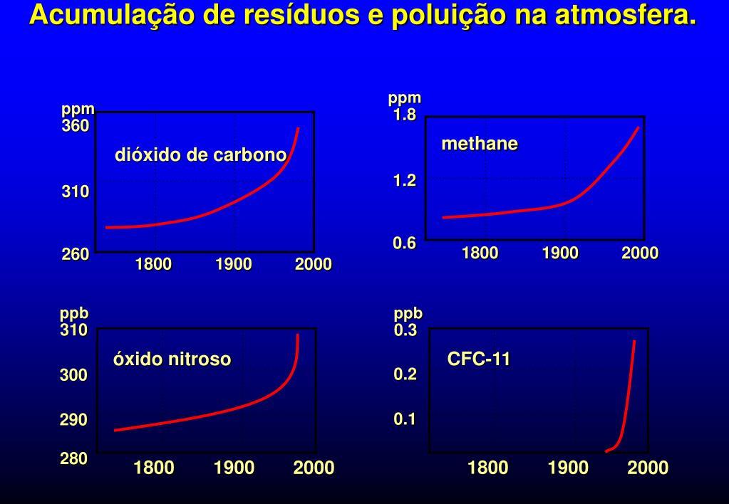Acumulação de resíduos e poluição na atmosfera.