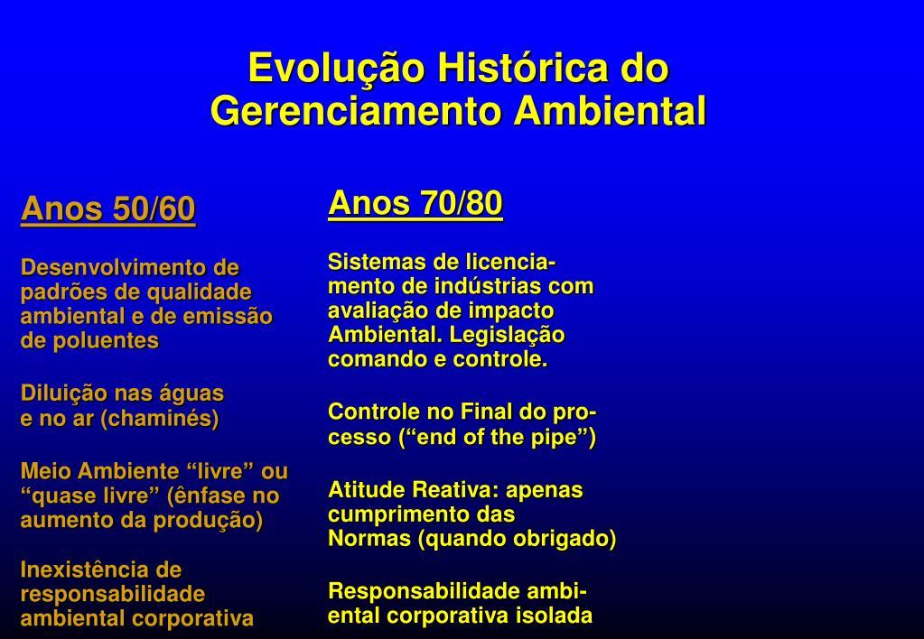 Evolução Histórica do