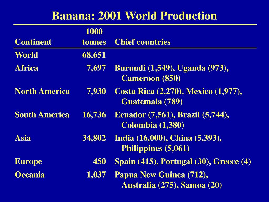 Banana: 2001 World Production