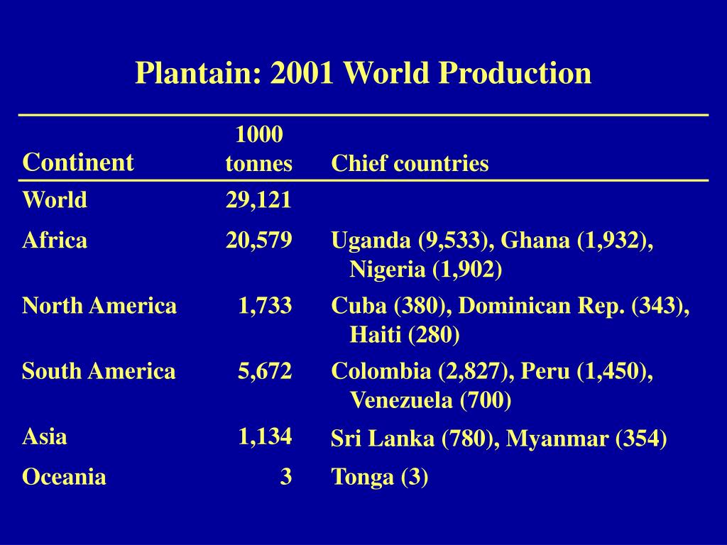 Plantain: 2001 World Production