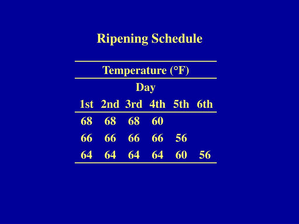Ripening Schedule