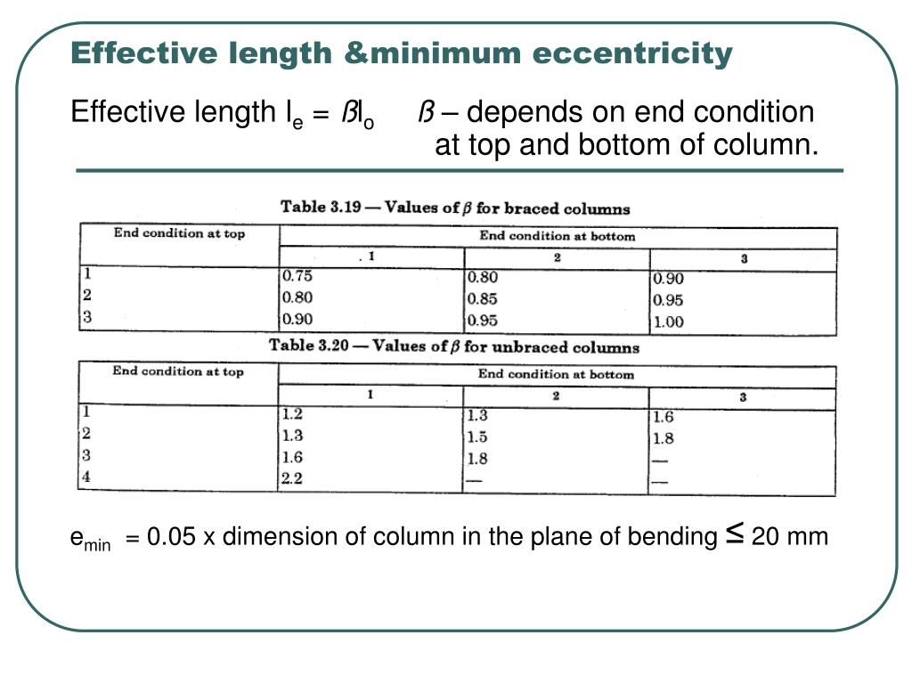 Effective length &minimum eccentricity