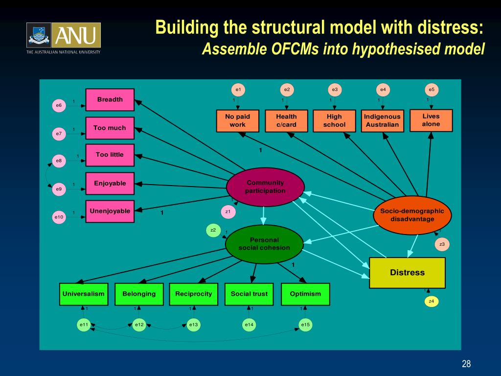 Building the structural model with distress: