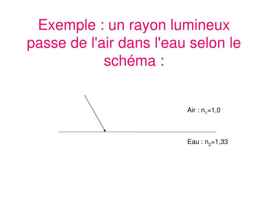 Exemple : un rayon lumineux passe de l'air dans l'eau selon le schéma :