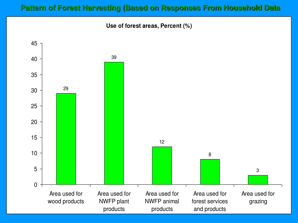 Pattern of Forest Harvesting (Based on Responses From Household Data