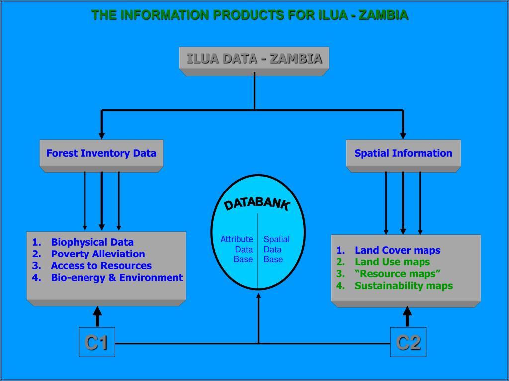ILUA DATA - ZAMBIA