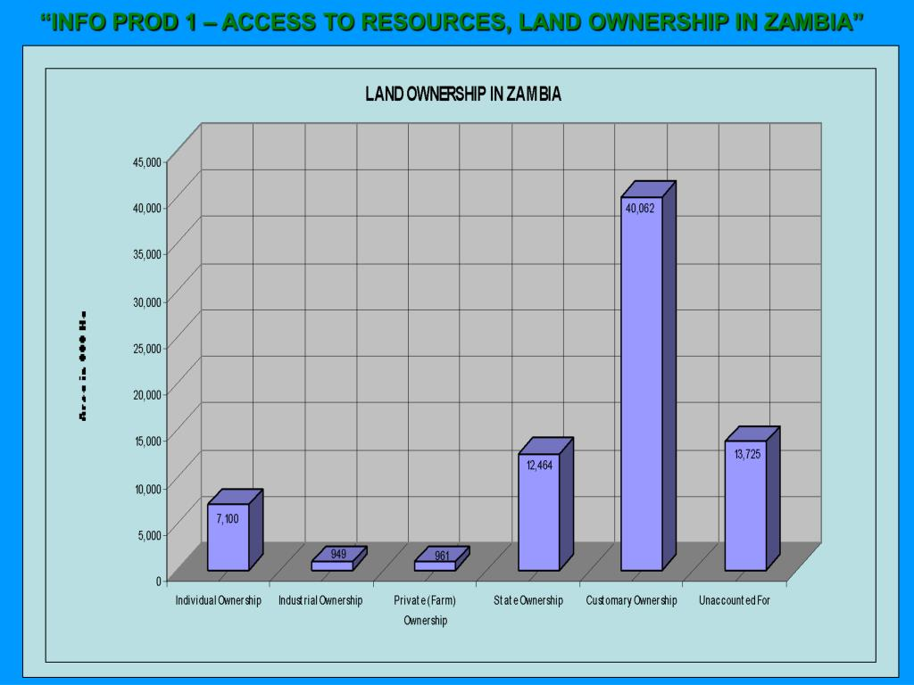 """INFO PROD 1 – ACCESS TO RESOURCES, LAND OWNERSHIP IN ZAMBIA"""