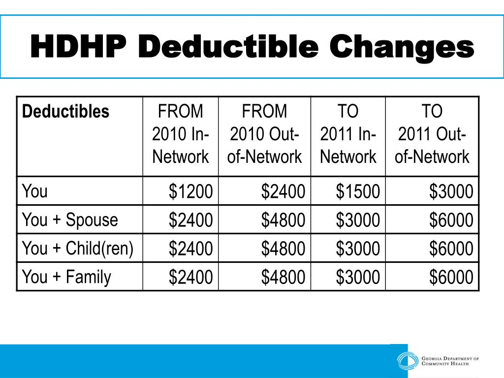 HDHP Deductible Changes