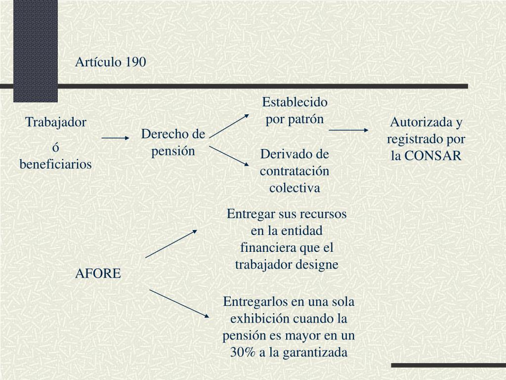 Artículo 190