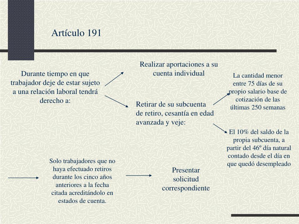Artículo 191