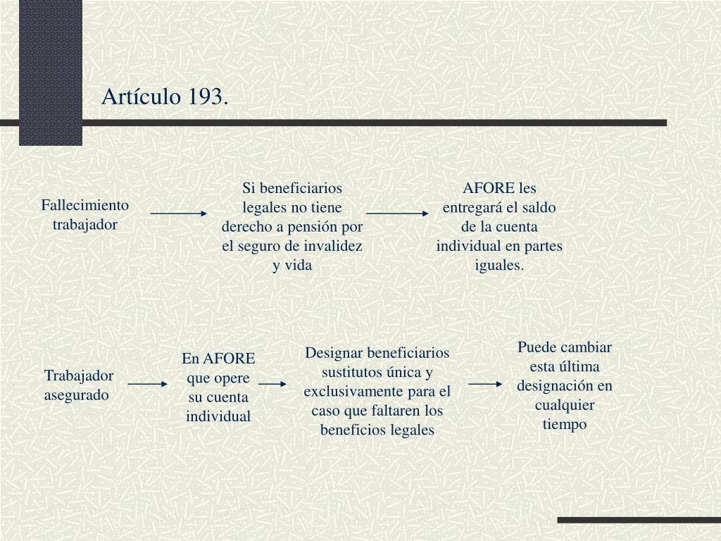 Artículo 193.