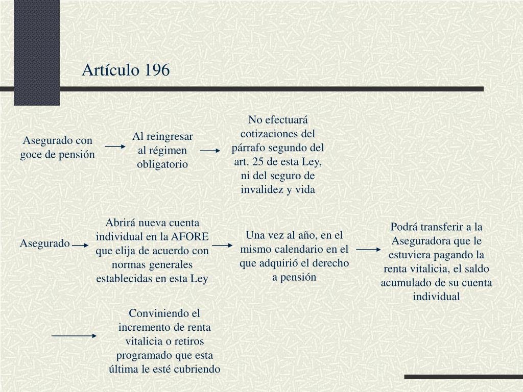 Artículo 196