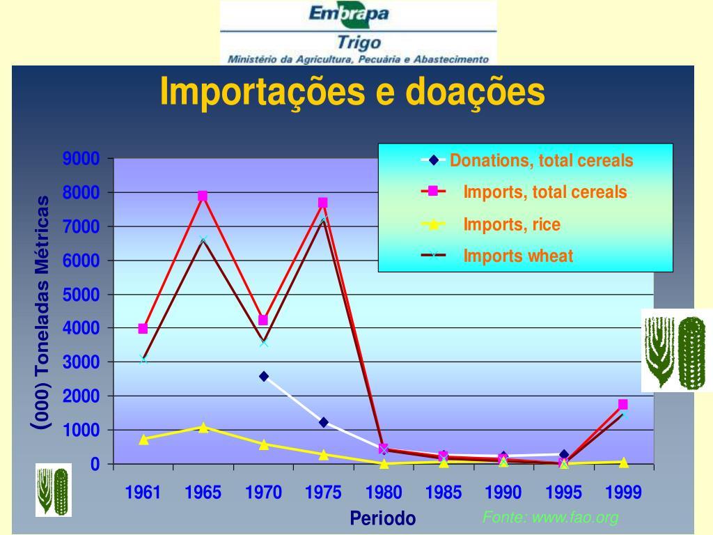 Fonte: www.fao.org