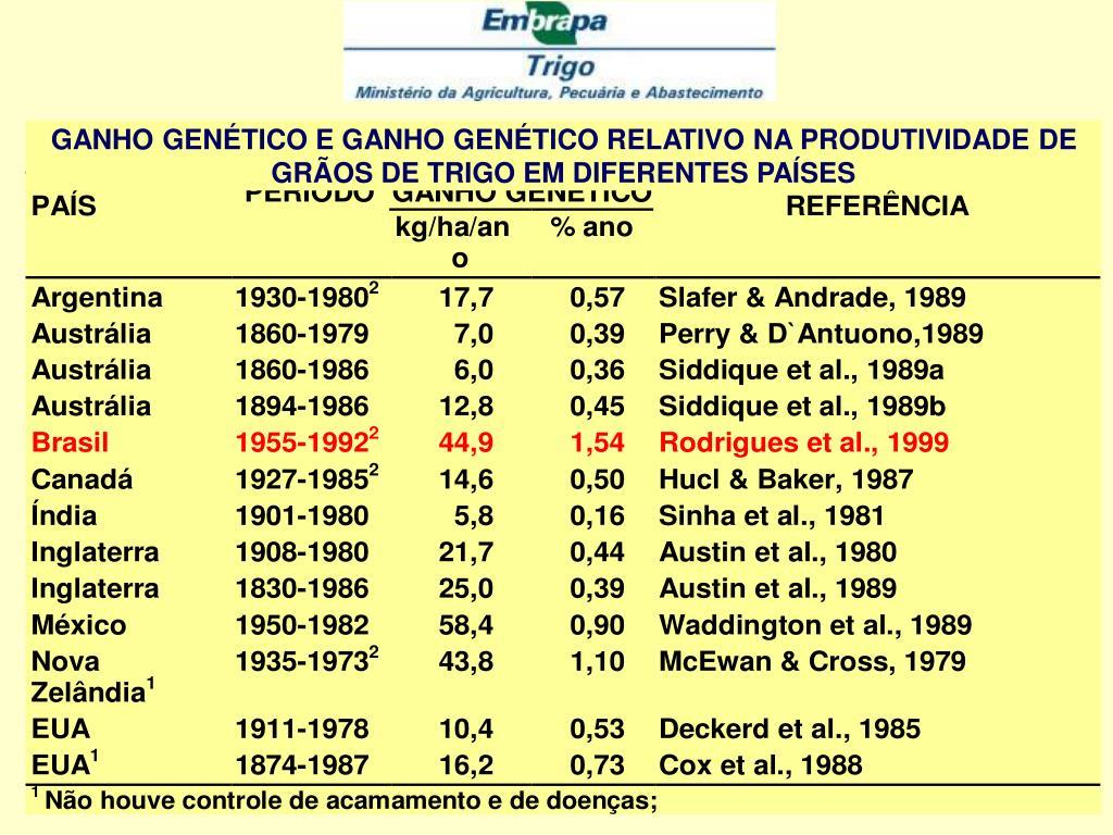 GANHO GENÉTICO E GANHO GENÉTICO RELATIVO NA PRODUTIVIDADE DE GRÃOS DE TRIGO EM DIFERENTES PAÍSES