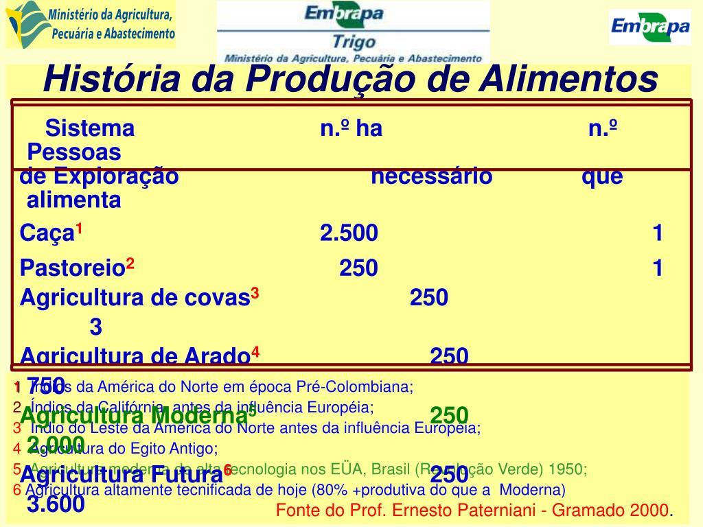 História da Produção de Alimentos