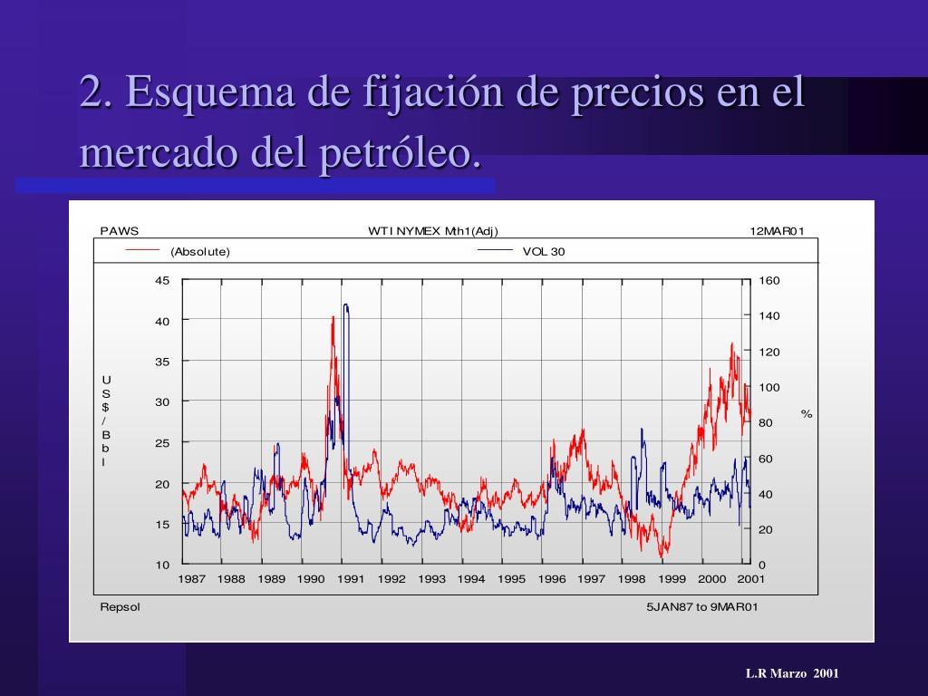 2. Esquema de fijación de precios en el mercado del petróleo.