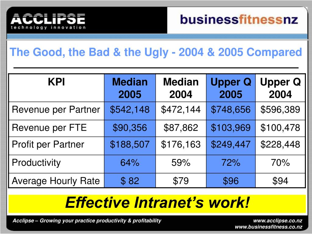The Good, the Bad & the Ugly - 2004 & 2005 Compared