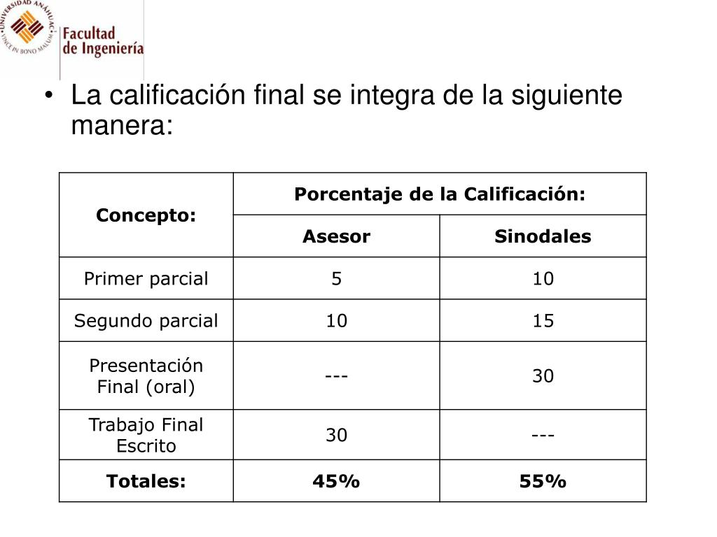 La calificación final se integra de la siguiente manera: