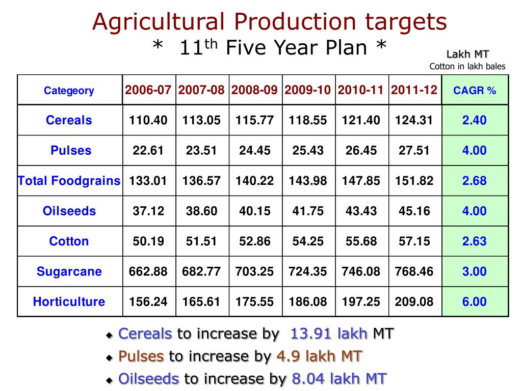 Agricultural Production targets