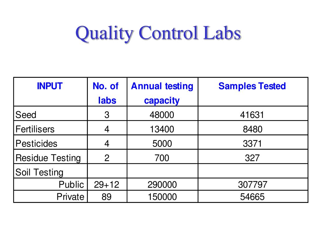 Quality Control Labs