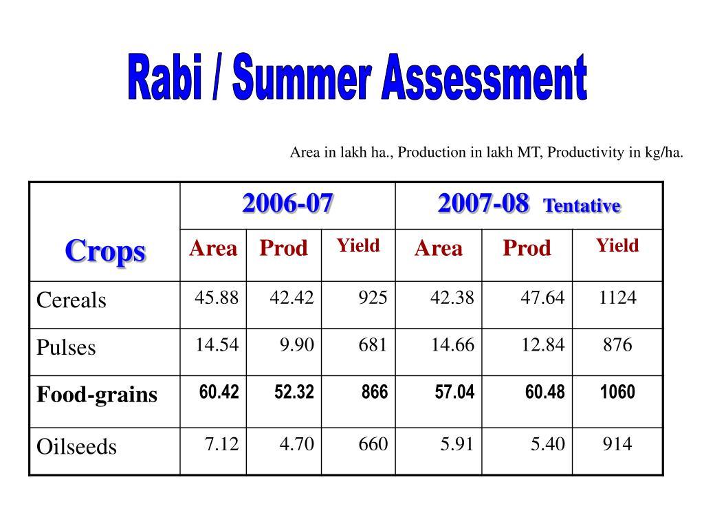 Rabi / Summer Assessment