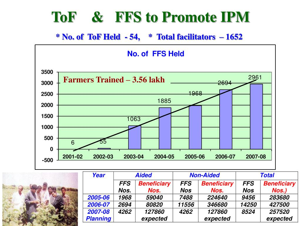 ToF    &   FFS to Promote IPM