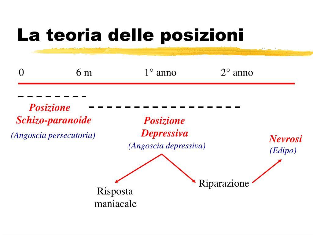 La teoria delle posizioni