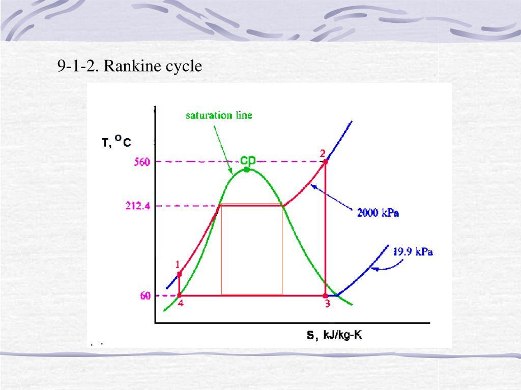 9-1-2. Rankine cycle