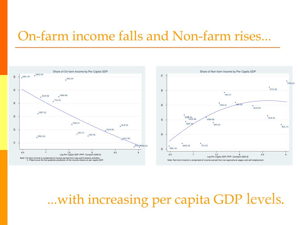 On-farm income falls and Non-farm rises...