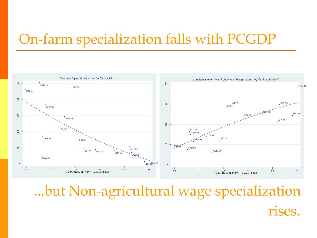 On-farm specialization falls with PCGDP