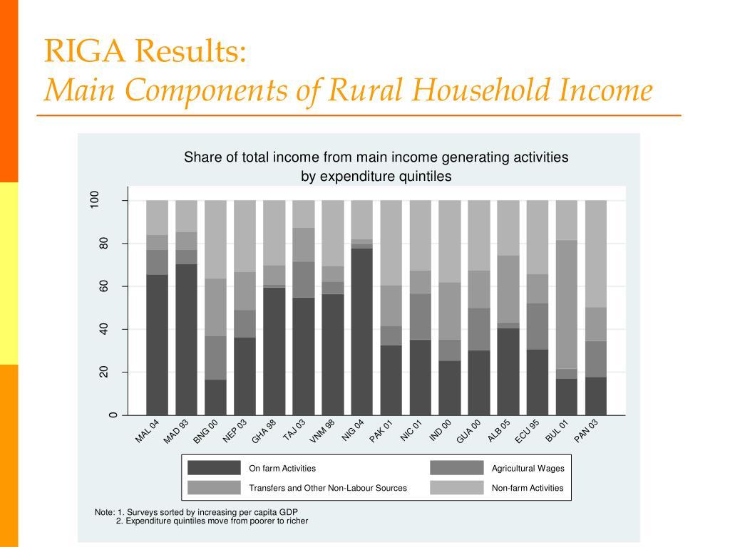 RIGA Results: