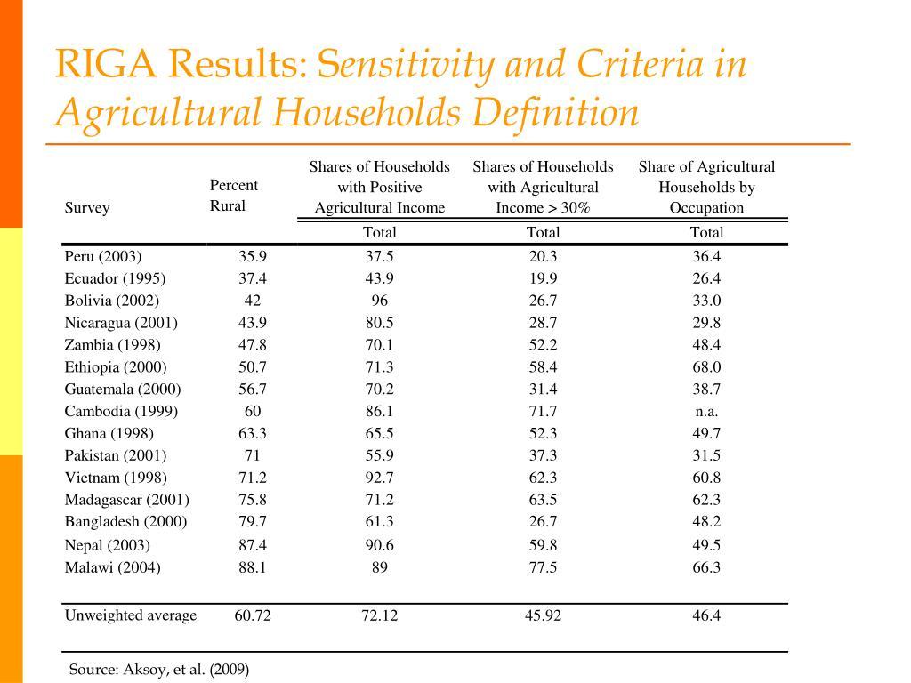 RIGA Results: S