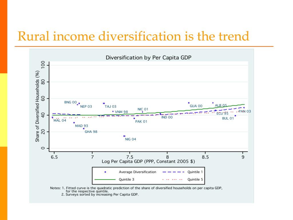 Rural income diversification is the trend