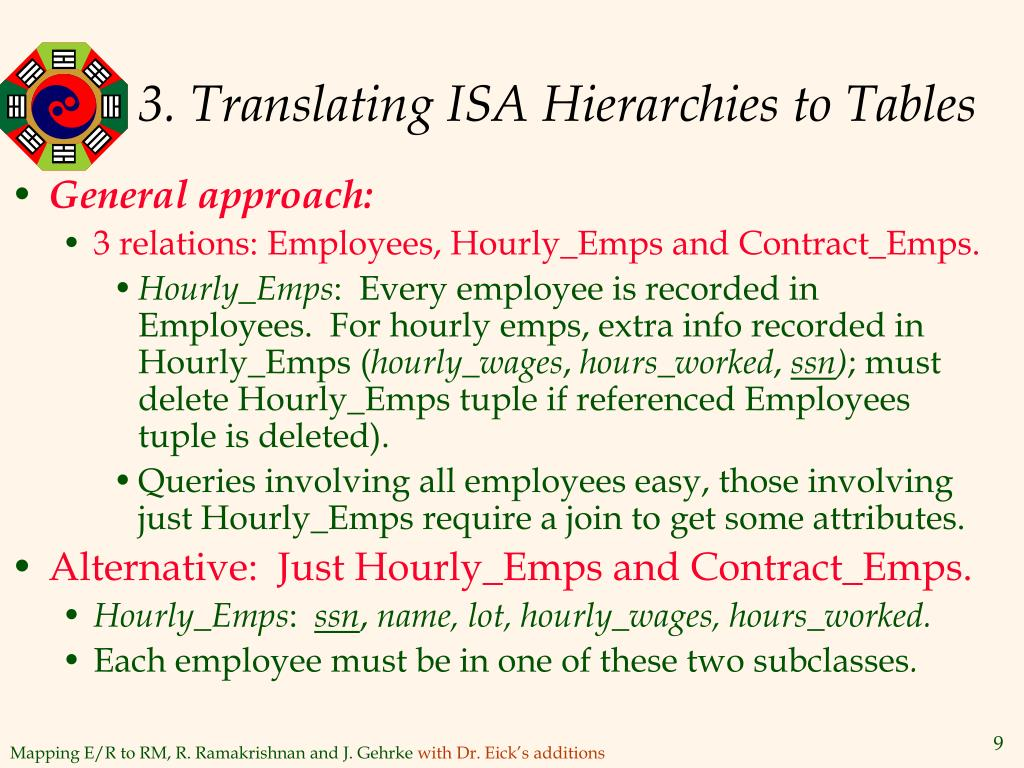 3. Translating ISA Hierarchies to Tables