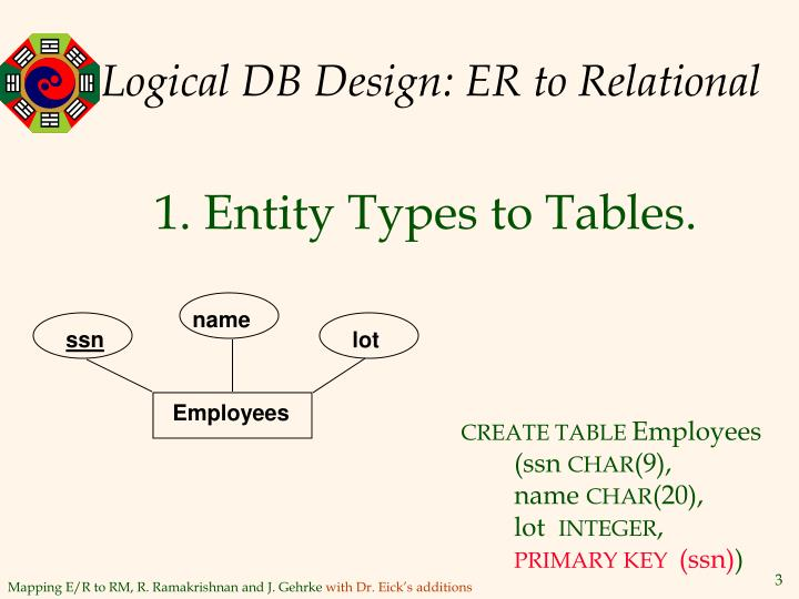 Logical db design er to relational l.jpg