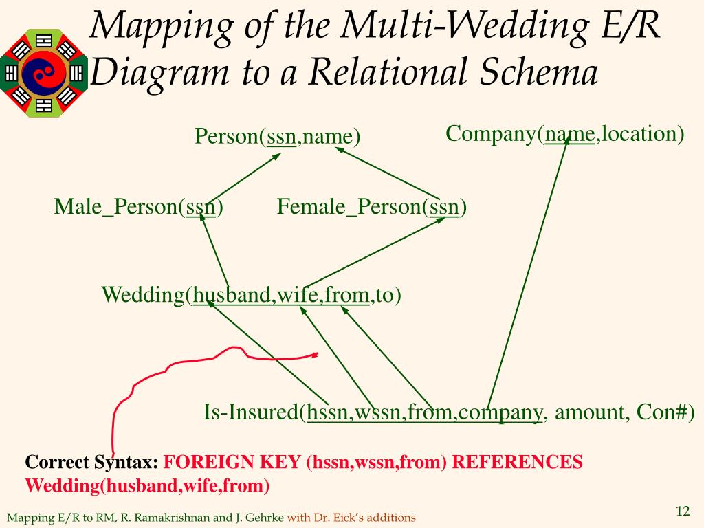 Mapping of the Multi-Wedding E/R Diagram to a Relational Schema