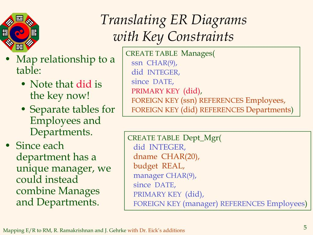 Translating ER Diagrams