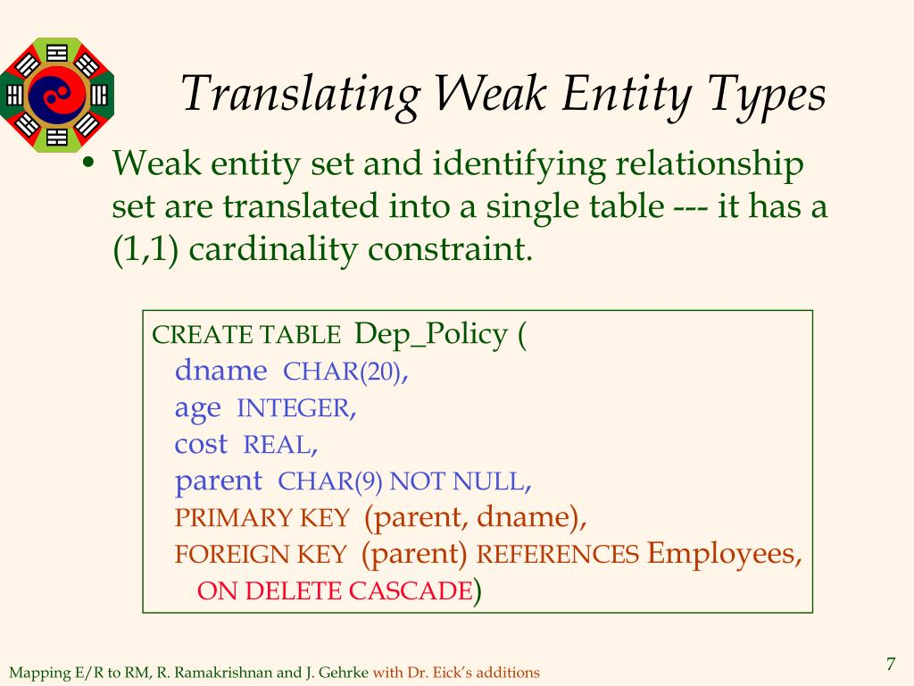 Translating Weak Entity Types