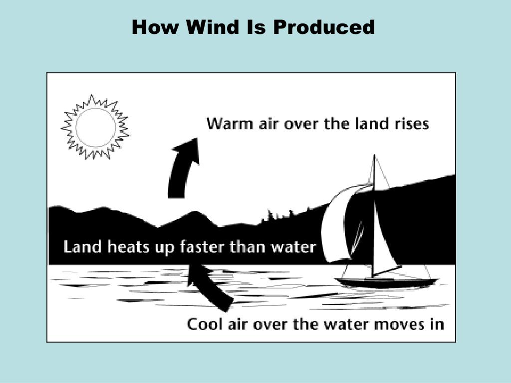 How Wind Is Produced