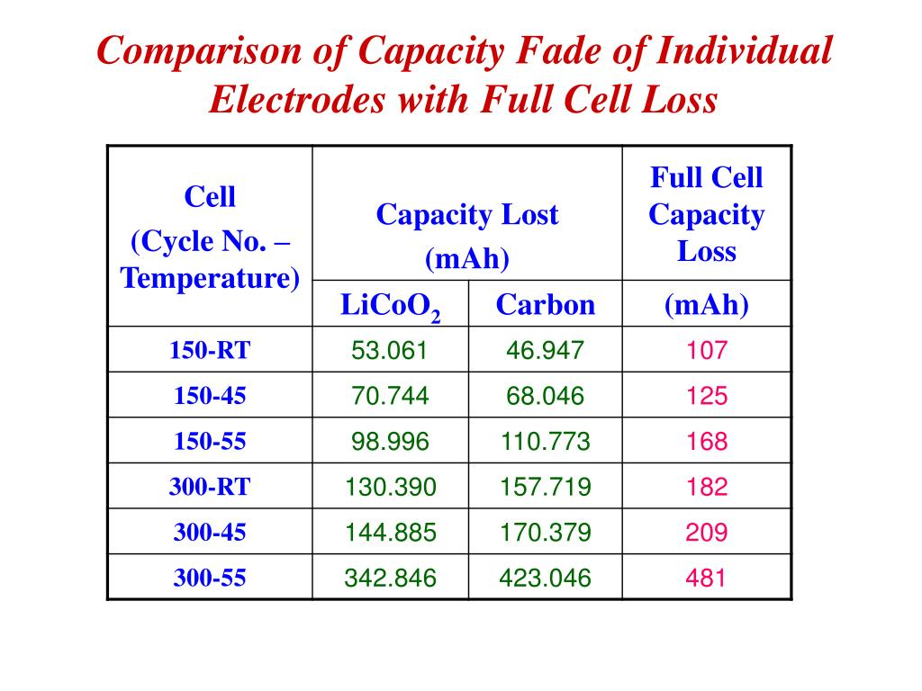 Comparison of Capacity Fade of Individual Electrodes with Full Cell Loss