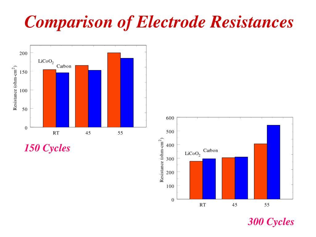 Comparison of Electrode Resistances