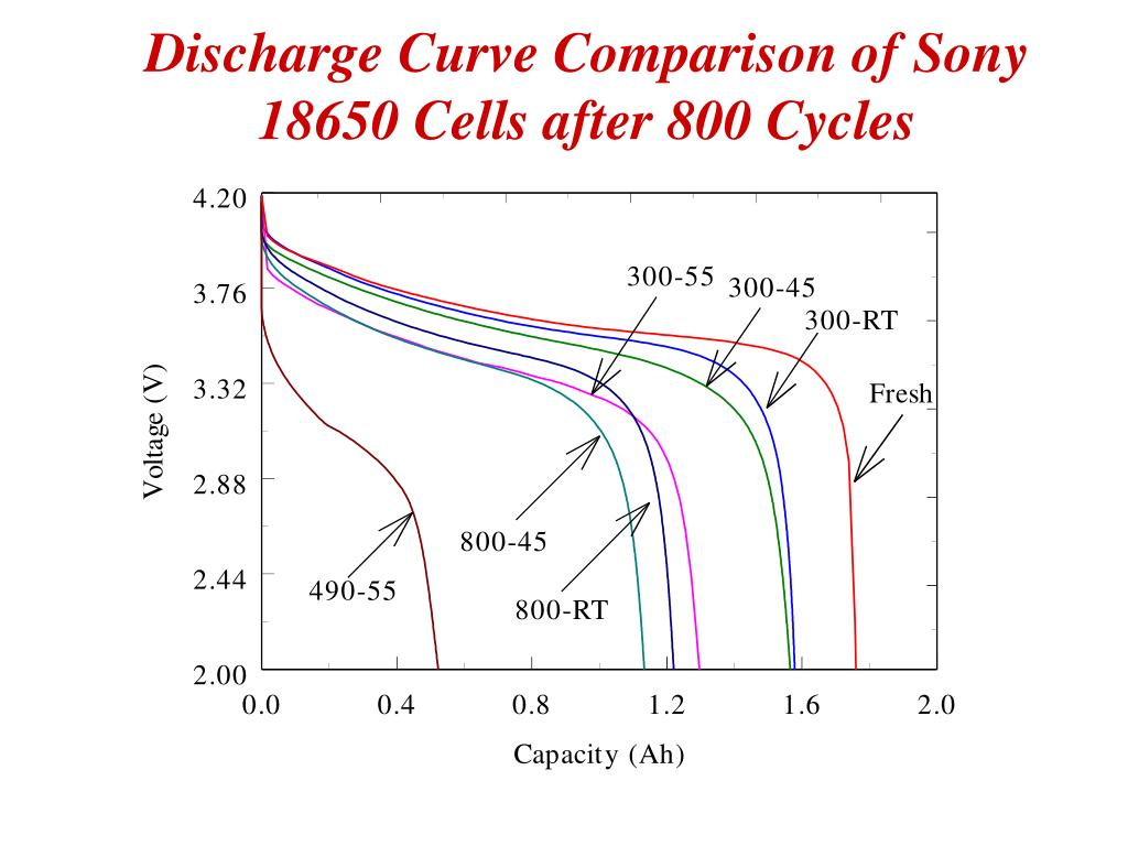 Discharge Curve Comparison of Sony 18650 Cells after 800 Cycles