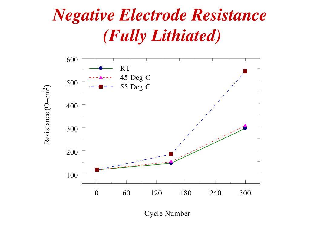 Negative Electrode Resistance
