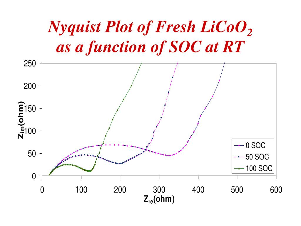 Nyquist Plot of Fresh LiCoO
