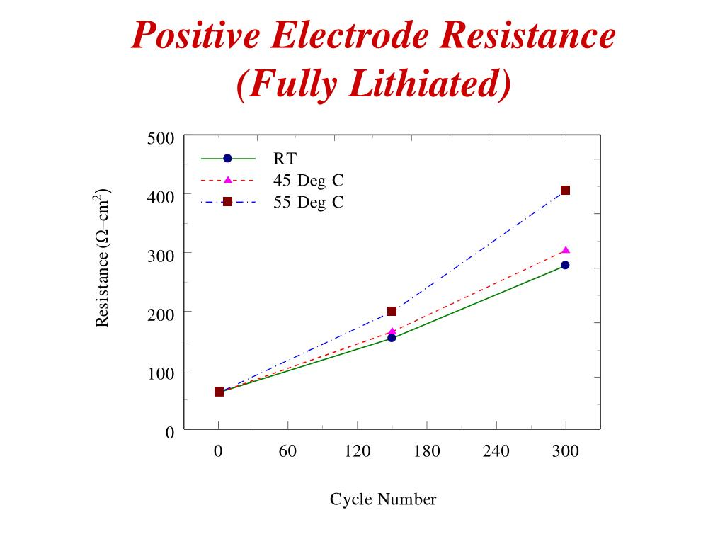 Positive Electrode Resistance