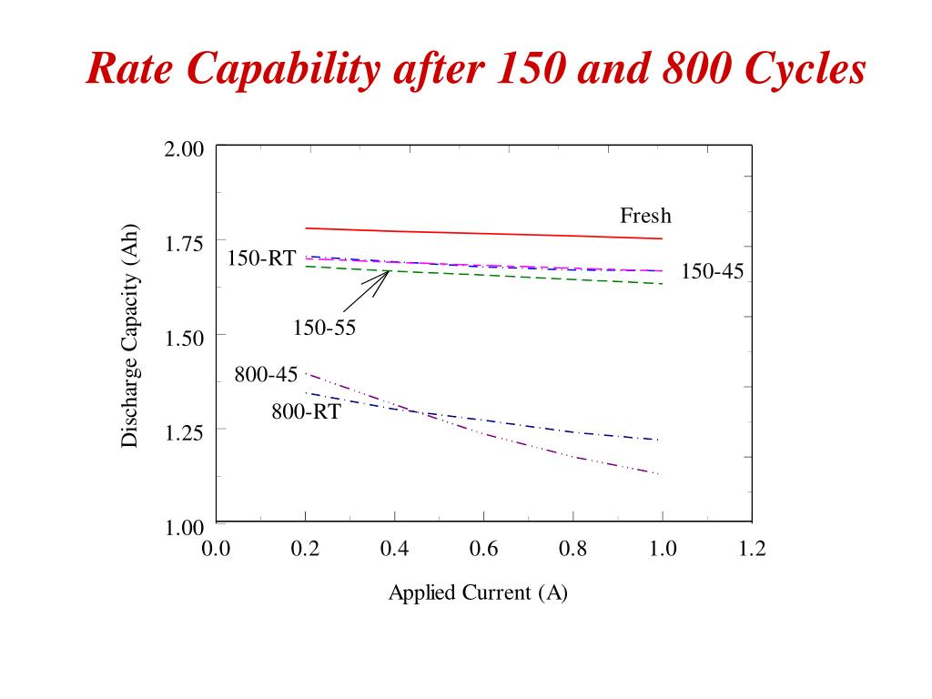 Rate Capability after 150 and 800 Cycles