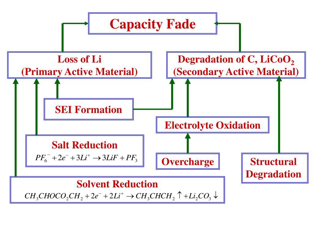 Capacity Fade