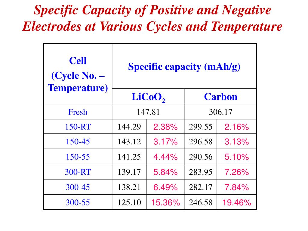 Specific Capacity of Positive and Negative Electrodes at Various Cycles and Temperature